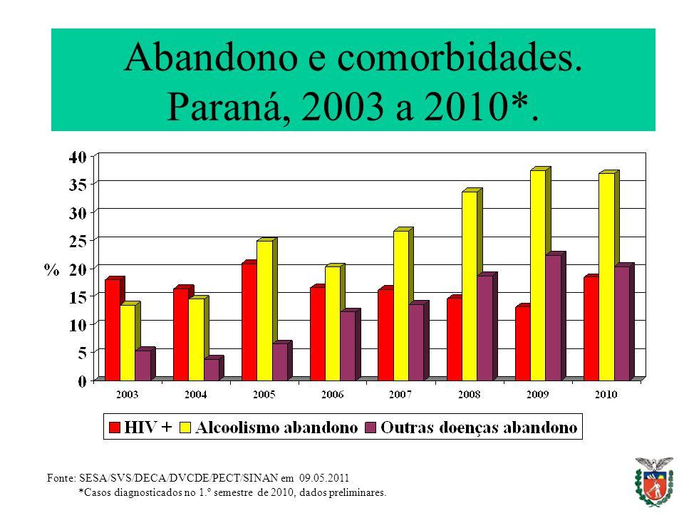 Abandono e comorbidades. Paraná, 2003 a 2010*. Fonte: SESA/SVS/DECA/DVCDE/PECT/SINAN em 09.05.2011 *Casos diagnosticados no 1.º semestre de 2010, dado