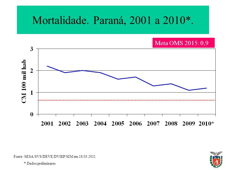 Mortalidade. Paraná, 2001 a 2010*. Fonte: SESA/SVS/DEVE/DVIEP/SIM em 18.03.2011 * Dados preliminares Meta OMS 2015: 0,9
