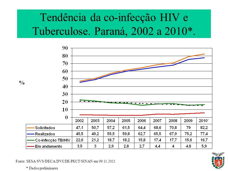 Tendência da co-infecção HIV e Tuberculose. Paraná, 2002 a 2010*. Fonte: SESA/SVS/DECA/DVCDE/PECT/SINAN em 09.11.2011 * Dados preliminares