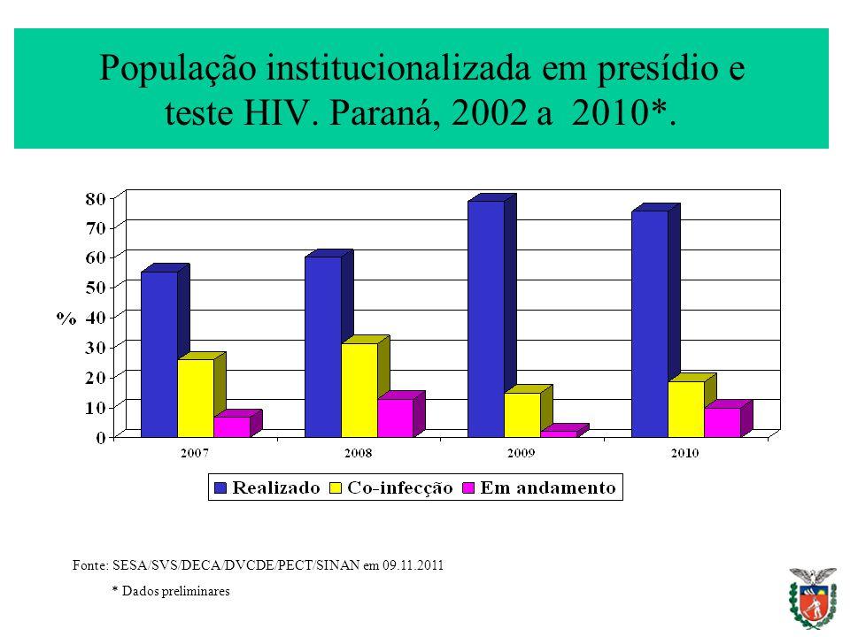 População institucionalizada em presídio e teste HIV. Paraná, 2002 a 2010*. Fonte: SESA/SVS/DECA/DVCDE/PECT/SINAN em 09.11.2011 * Dados preliminares