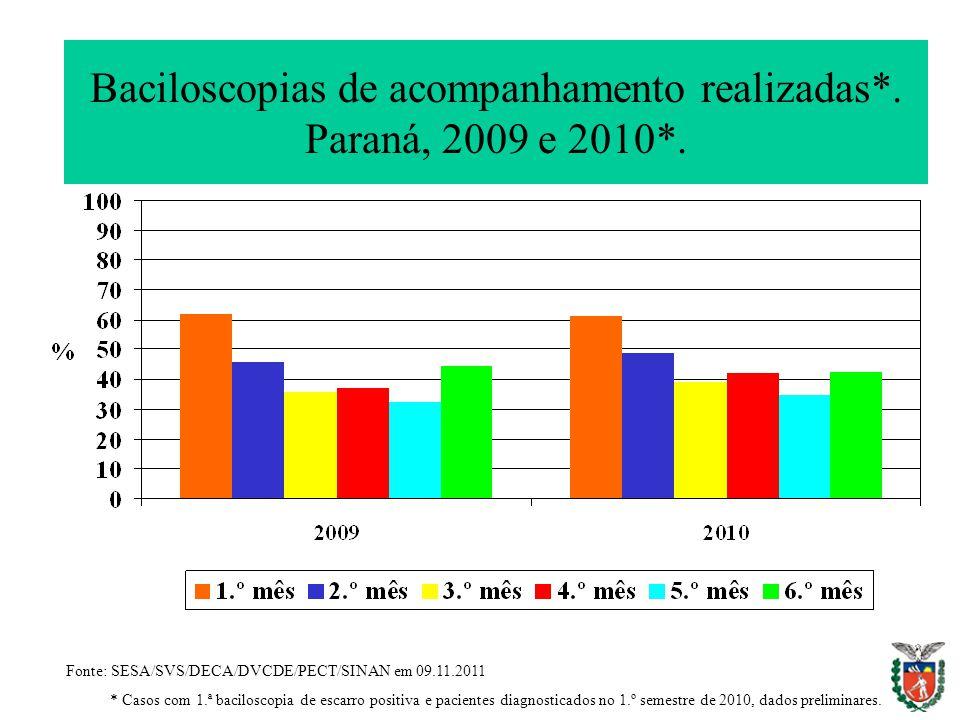 Baciloscopias de acompanhamento realizadas*. Paraná, 2009 e 2010*. Fonte: SESA/SVS/DECA/DVCDE/PECT/SINAN em 09.11.2011 * Casos com 1.ª baciloscopia de