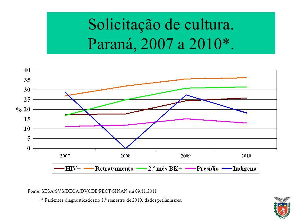 Solicitação de cultura. Paraná, 2007 a 2010*. Fonte: SESA/SVS/DECA/DVCDE/PECT/SINAN em 09.11.2011 * Pacientes diagnosticados no 1.º semestre de 2010,