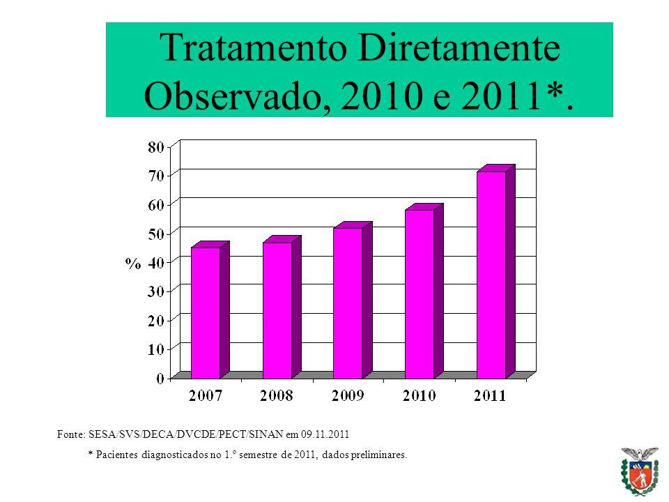 Tratamento Diretamente Observado, 2010 e 2011*. Fonte: SESA/SVS/DECA/DVCDE/PECT/SINAN em 09.11.2011 * Pacientes diagnosticados no 1.º semestre de 2011