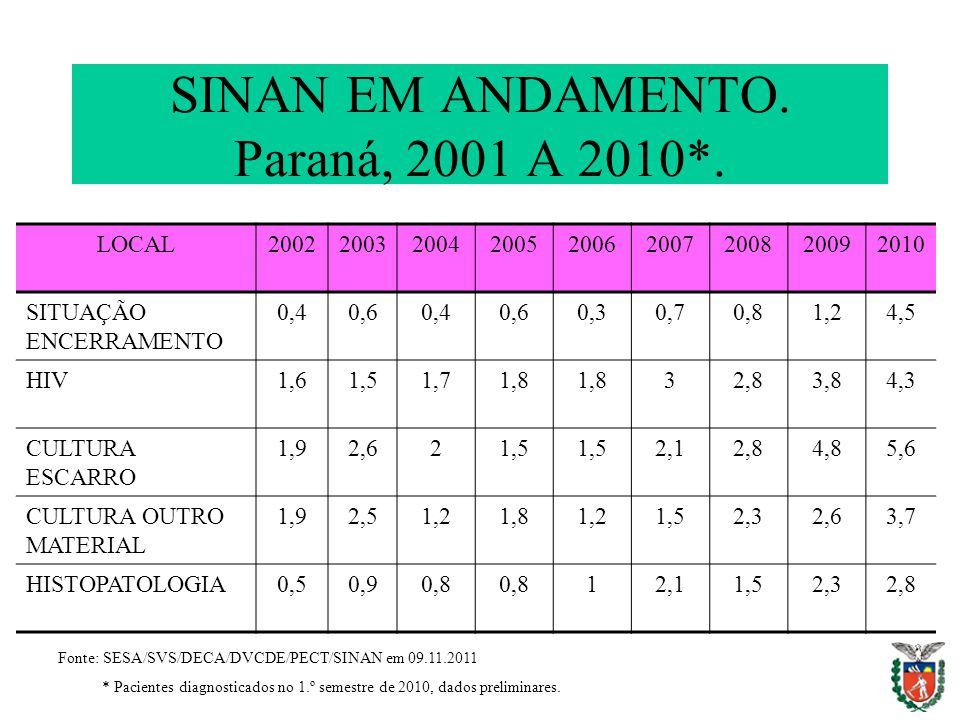SINAN EM ANDAMENTO. Paraná, 2001 A 2010*. LOCAL200220032004200520062007200820092010 SITUAÇÃO ENCERRAMENTO 0,40,60,40,60,30,70,81,24,5 HIV1,61,51,71,8