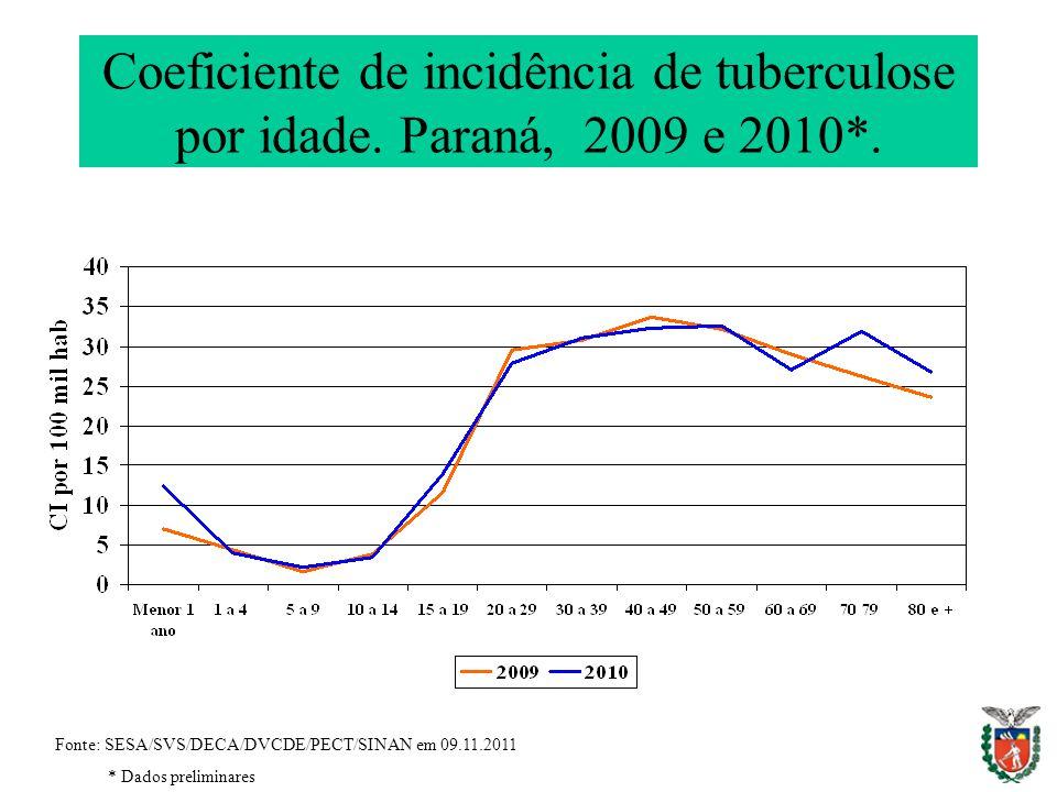Coeficiente de incidência de tuberculose por idade. Paraná, 2009 e 2010*. Fonte: SESA/SVS/DECA/DVCDE/PECT/SINAN em 09.11.2011 * Dados preliminares