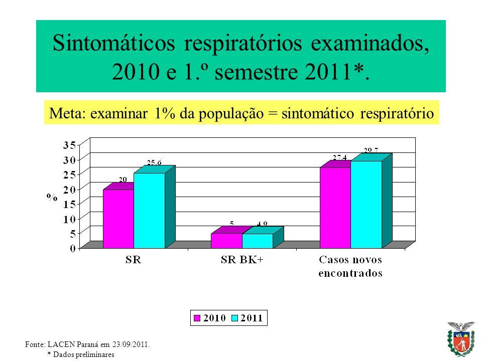 Sintomáticos respiratórios examinados, 2010 e 1.º semestre 2011*. Fonte: LACEN Paraná em 23/09/2011. * Dados preliminares Meta: examinar 1% da populaç