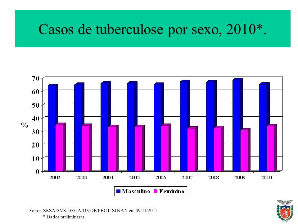 Casos de tuberculose por sexo, 2010*. Fonte: SESA/SVS/DECA/DVDE/PECT/ SINAN em 09/11/2011 * Dados preliminares