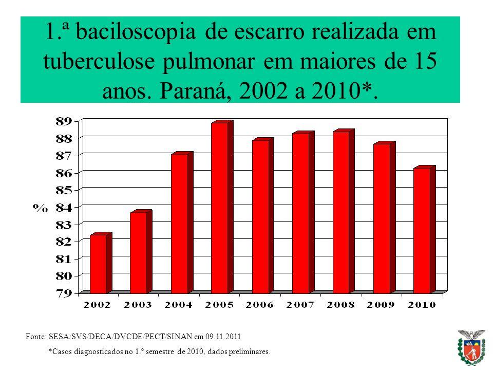 1.ª baciloscopia de escarro realizada em tuberculose pulmonar em maiores de 15 anos. Paraná, 2002 a 2010*. Fonte: SESA/SVS/DECA/DVCDE/PECT/SINAN em 09