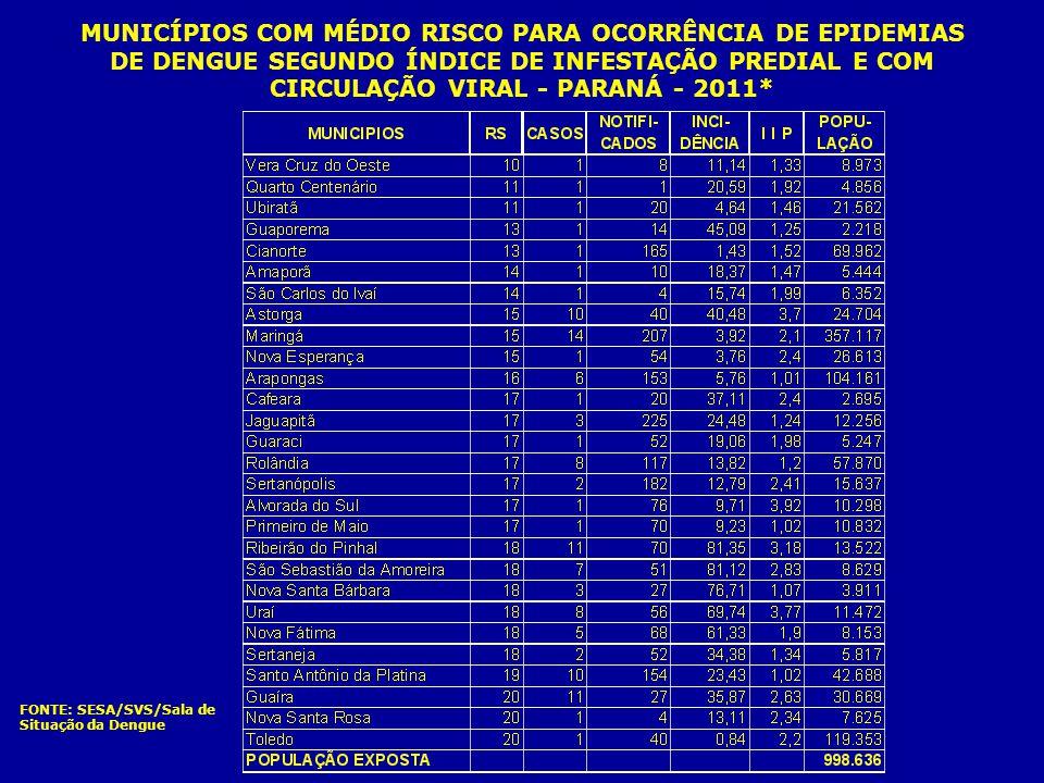 FONTE: SESA/SVS/Sala de Situação da Dengue MUNICÍPIOS COM MÉDIO RISCO PARA OCORRÊNCIA DE EPIDEMIAS DE DENGUE SEGUNDO ÍNDICE DE INFESTAÇÃO PREDIAL E CO