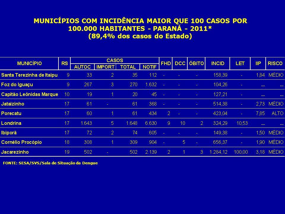 CLASSIFICAÇÃO DE RISCO SEGUNDO ÍNDICE DE INFESTAÇÃO PREDIAL PARA OCORRÊNCIA DE EPIDEMIAS DE DENGUE E CIRCULAÇÃO VIRAL - PARANÁ - 2011* FONTE: SESA/SVS/Sala de Situação da Dengue I I P (%) 0,0 0,01 a 0,09 1,00 a 3,99 4,00 a 19,66 Não Enviou Casos Autóctones (circulação viral)
