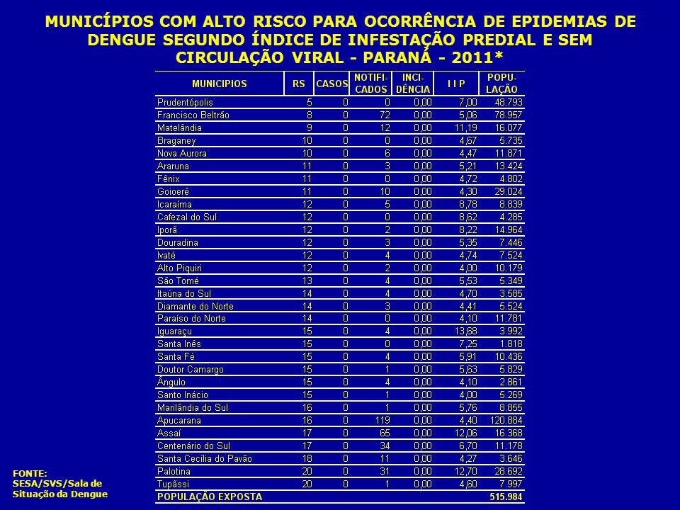MUNICÍPIOS COM MÉDIO RISCO PARA OCORRÊNCIA DE EPIDEMIAS DE DENGUE SEGUNDO ÍNDICE DE INFESTAÇÃO PREDIAL E CIRCULAÇÃO VIRAL - PARANÁ - 2011* FONTE: SESA/SVS/Sala de Situação da Dengue Casos Autóctones (circulação viral) Variação de 1 a 14 casos I I P 1,00 a 3,99%
