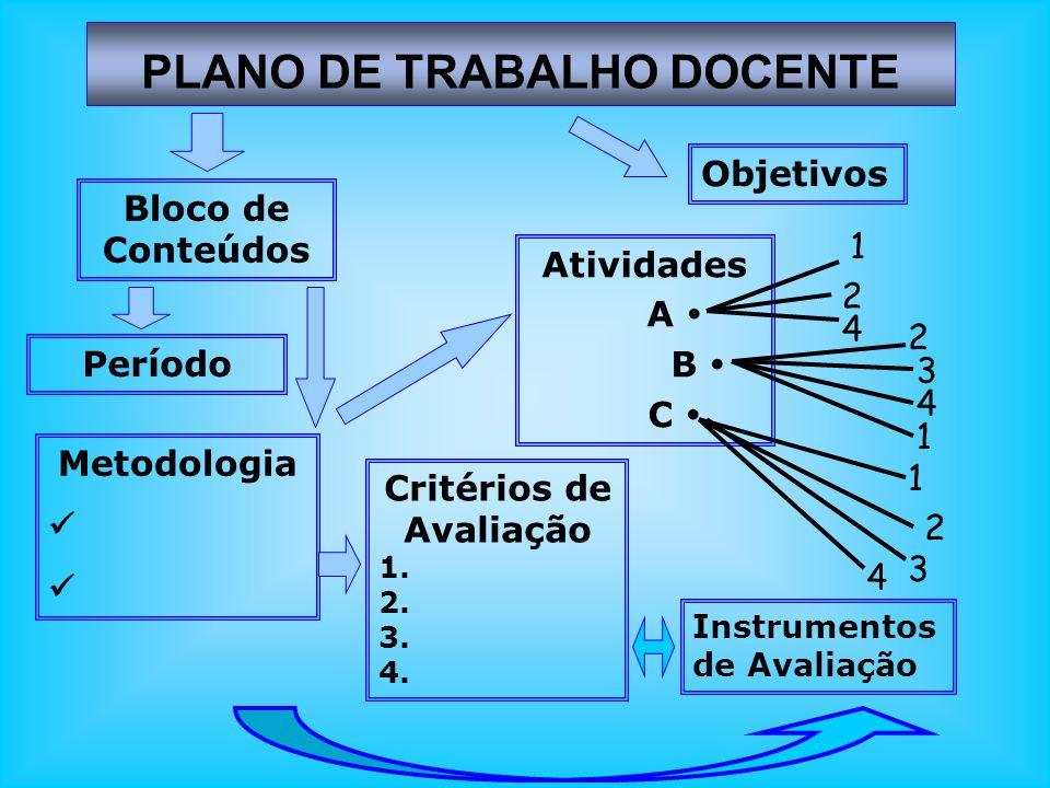 PLANO DE TRABALHO DOCENTE Bloco de Conteúdos Período Metodologia Critérios de Avaliação 1. 2. 3. 4. Atividades A B C 1 2 4 2 3 4 1 1 2 3 4 Instrumento