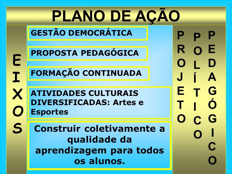 PLANO DE AÇÃO EIXOSEIXOS PROJETOPROJETO POLÍTICOPOLÍTICO P E D A G Ó G I C O GESTÃO DEMOCRÁTICA PROPOSTA PEDAGÓGICA FORMAÇÃO CONTINUADA ATIVIDADES CUL