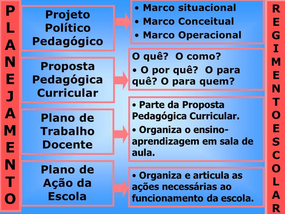 PLANEJAMENTOPLANEJAMENTO Projeto Político Pedagógico Proposta Pedagógica Curricular Plano de Trabalho Docente Plano de Ação da Escola Marco situaciona