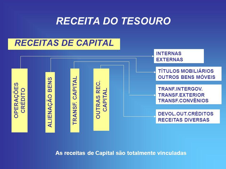 RECEITA DO TESOURO RECEITAS DE CAPITAL OPERAÇÕES CRÉDITO ALIENAÇÃO BENS TRANSF.