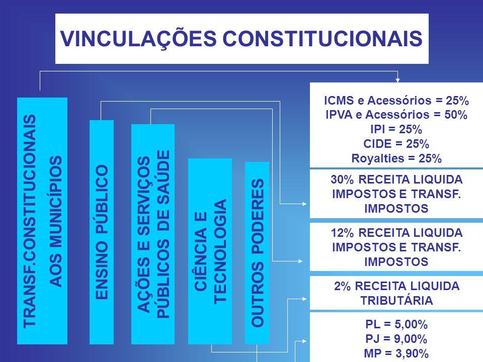 VINCULAÇÕES CONSTITUCIONAIS TRANSF.CONSTITUCIONAIS AOS MUNICÍPIOS ENSINO PÚBLICO AÇÕES E SERVIÇOS PÚBLICOS DE SAÚDE CIÊNCIA E TECNOLOGIA OUTROS PODERES ICMS e Acessórios = 25% IPVA e Acessórios = 50% IPI = 25% CIDE = 25% Royalties = 25% 30% RECEITA LIQUIDA IMPOSTOS E TRANSF.