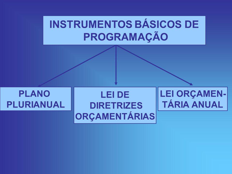 INSTRUMENTOS BÁSICOS DE PROGRAMAÇÃO PLANO PLURIANUAL LEI DE DIRETRIZES ORÇAMENTÁRIAS LEI ORÇAMEN- TÁRIA ANUAL