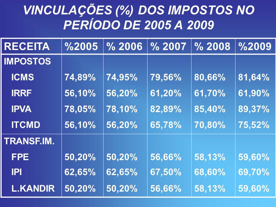 VINCULAÇÕES (%) DOS IMPOSTOS NO PERÍODO DE 2005 A 2009 RECEITA%2005% 2006% 2007% 2008%2009 IMPOSTOS ICMS74,89%74,95%79,56%80,66%81,64% IRRF56,10%56,20%61,20%61,70%61,90% IPVA78,05%78,10%82,89%85,40%89,37% ITCMD56,10%56,20%65,78%70,80%75,52% TRANSF.IM.