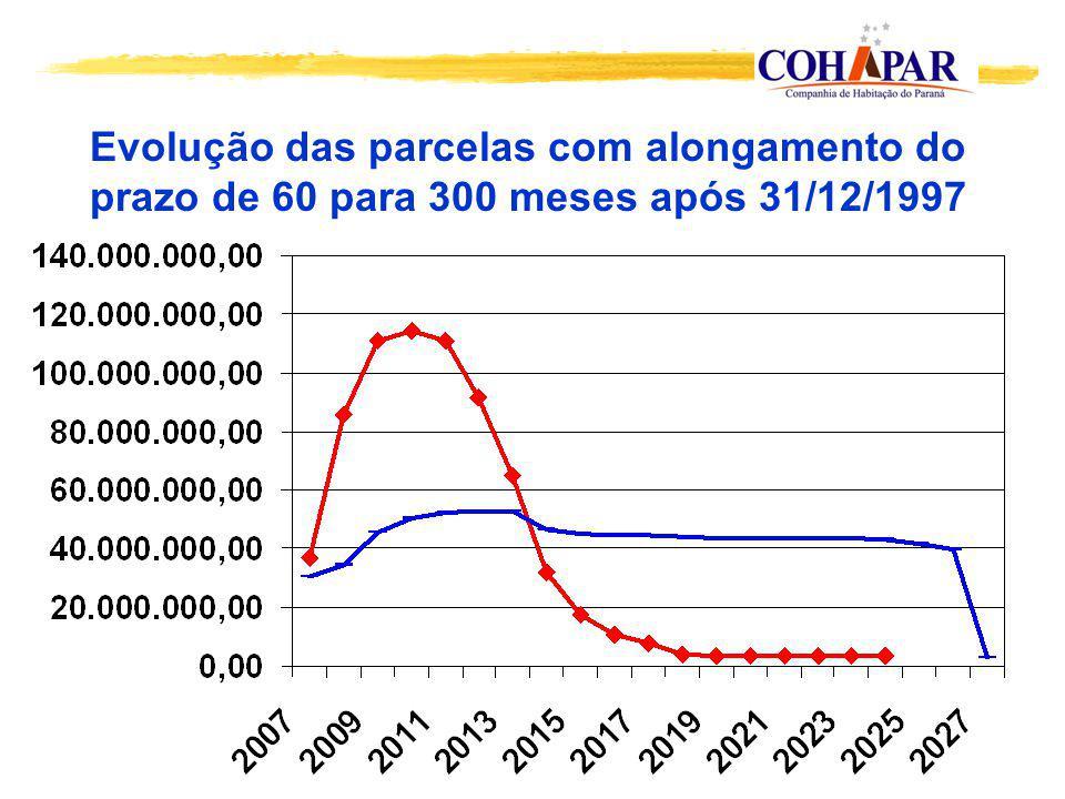 Evolução das parcelas com alongamento do prazo de 60 para 300 meses após 31/12/1997