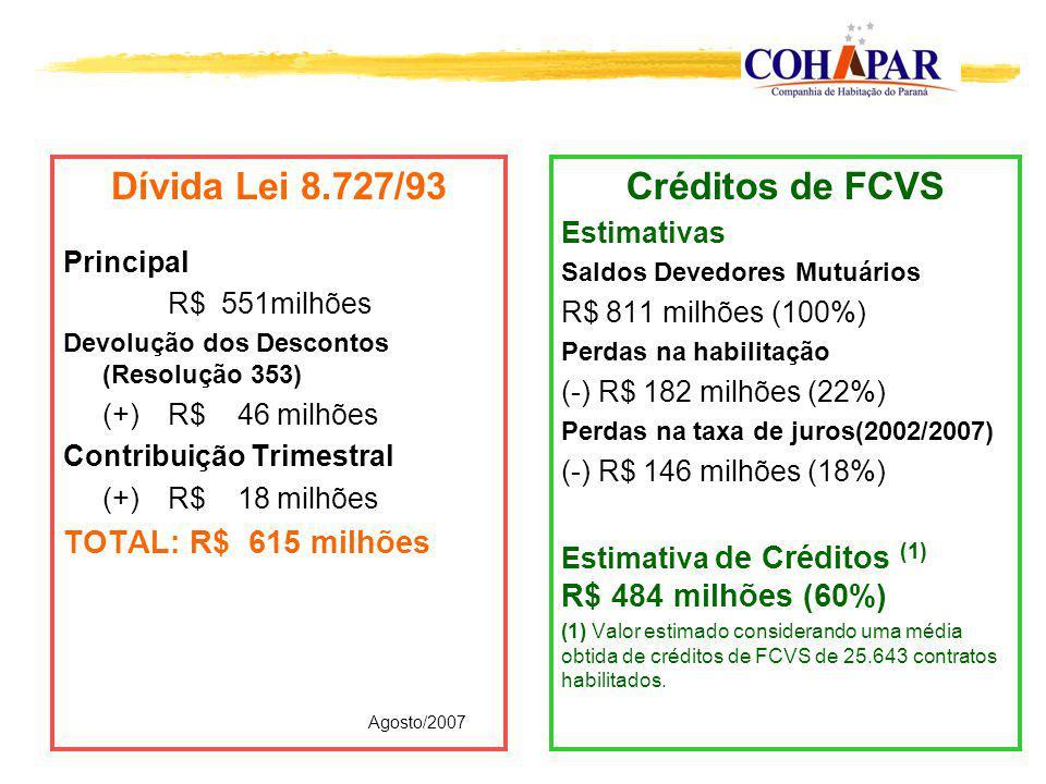 Dívida Lei 8.727/93 Principal R$ 551milhões Devolução dos Descontos (Resolução 353) (+)R$ 46 milhões Contribuição Trimestral (+)R$ 18 milhões TOTAL: R$ 615 milhões Créditos de FCVS Estimativas Saldos Devedores Mutuários R$ 811 milhões (100%) Perdas na habilitação (-) R$ 182 milhões (22%) Perdas na taxa de juros(2002/2007) (-) R$ 146 milhões (18%) Estimativa de Créditos (1) R$ 484 milhões (60%) (1) Valor estimado considerando uma média obtida de créditos de FCVS de 25.643 contratos habilitados.
