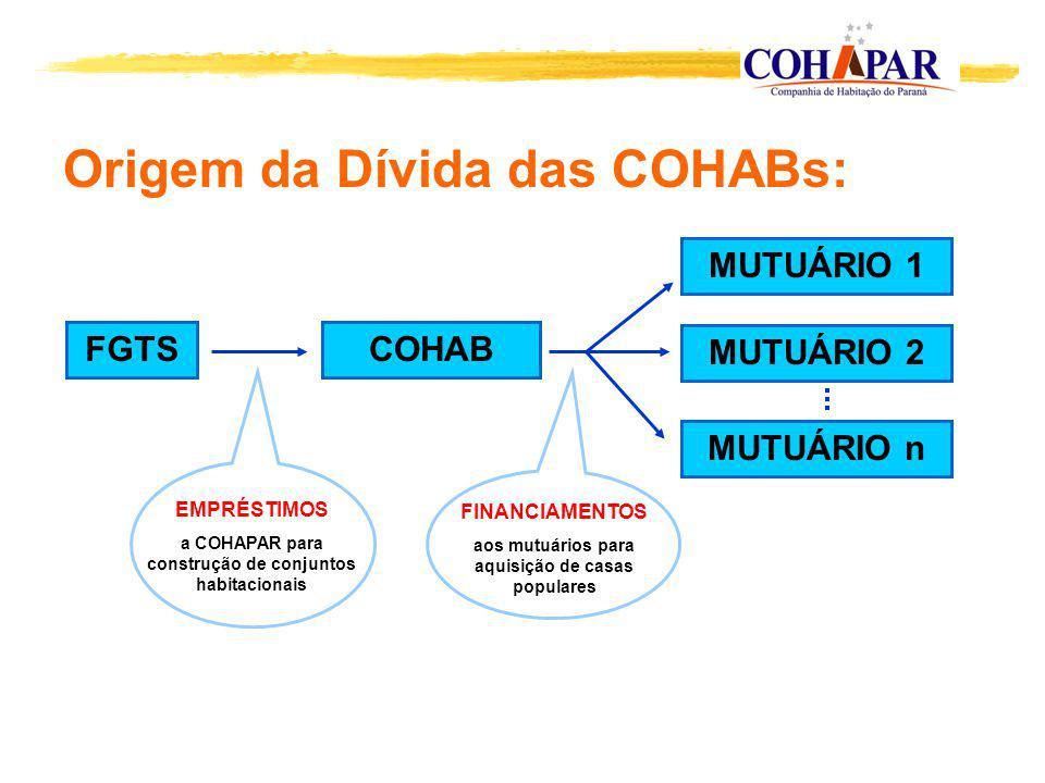 FGTSCOHAB MUTUÁRIO 2 MUTUÁRIO n MUTUÁRIO 1 EMPRÉSTIMOS a COHAPAR para construção de conjuntos habitacionais Origem da Dívida das COHABs: FINANCIAMENTO