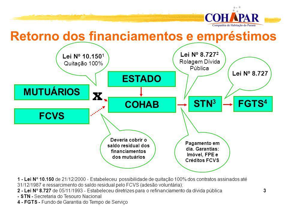 Retorno dos financiamentos e empréstimos STN 3 COHAB FCVS MUTUÁRIOS FGTS 4 Lei Nº 8.727 2 Rolagem Dívida Pública Lei Nº 8.727 Pagamento em dia. Garant