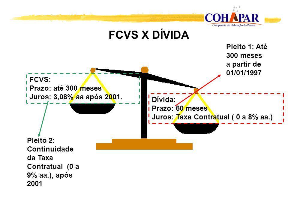 Dívida: Prazo: 60 meses Juros: Taxa Contratual ( 0 a 8% aa.) FCVS: Prazo: até 300 meses Juros: 3,08% aa após 2001. FCVS X DÍVIDA Pleito 1: Até 300 mes