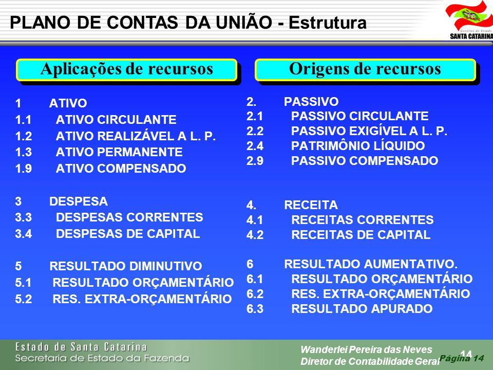 14 Wanderlei Pereira das Neves Diretor de Contabilidade Geral Página 14 1 ATIVO 1.1 ATIVO CIRCULANTE 1.2 ATIVO REALIZÁVEL A L. P. 1.3 ATIVO PERMANENTE