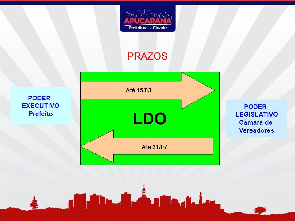 PODER EXECUTIVO Prefeito LDO Até 15/03 Até 31/07 PODER LEGISLATIVO Câmara de Vereadores PRAZOS