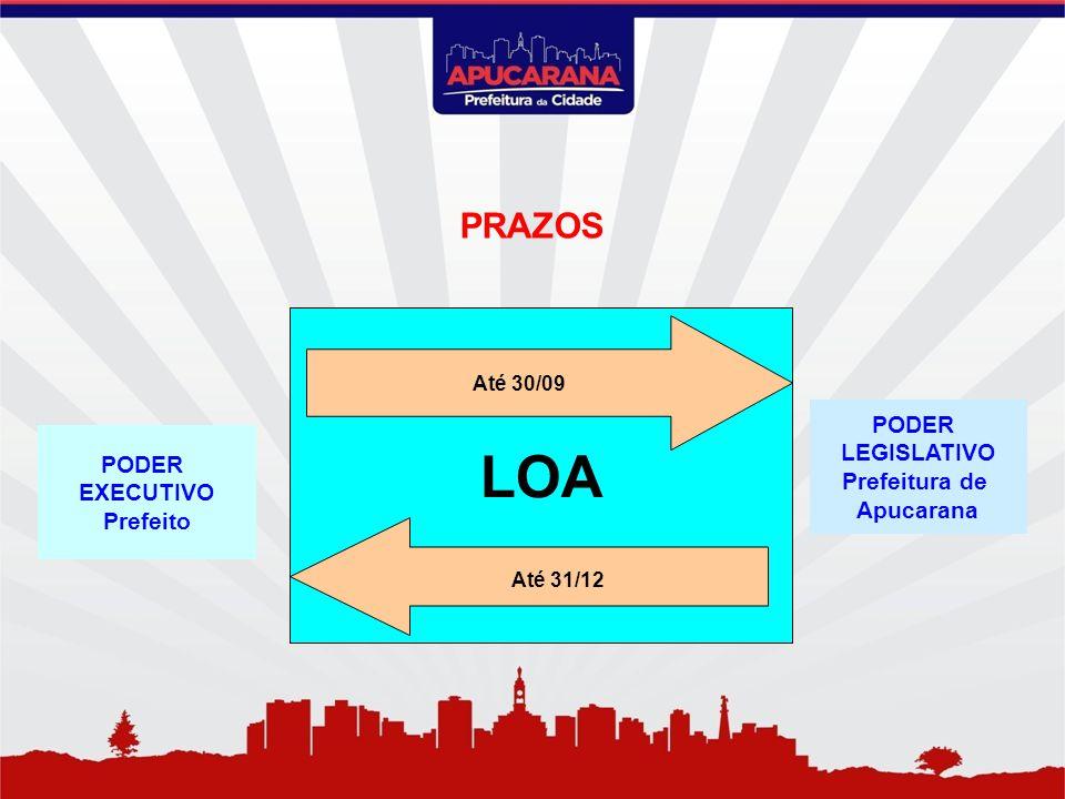 PODER EXECUTIVO Prefeito LOA Até 30/09 Até 31/12 PODER LEGISLATIVO Prefeitura de Apucarana PRAZOS