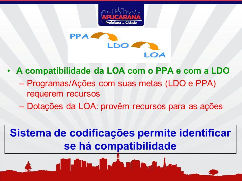 A compatibilidade da LOA com o PPA e com a LDO –Programas/Ações com suas metas (LDO e PPA) requerem recursos –Dotações da LOA: provêm recursos para as