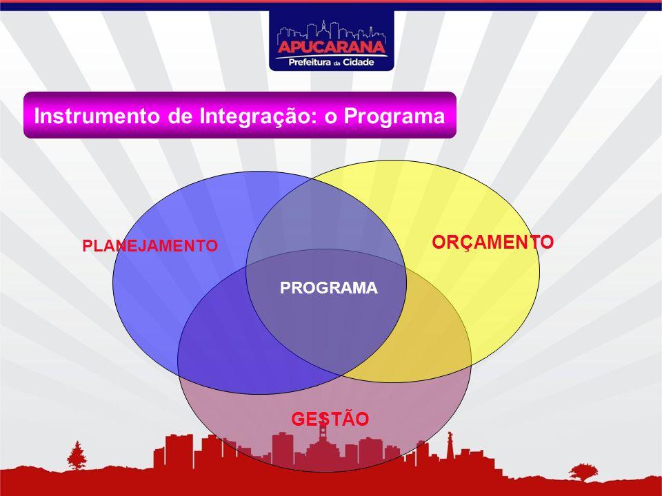 Instrumento de Integração: o Programa PLANEJAMENTO ORÇAMENTO PROGRAMA GESTÃO