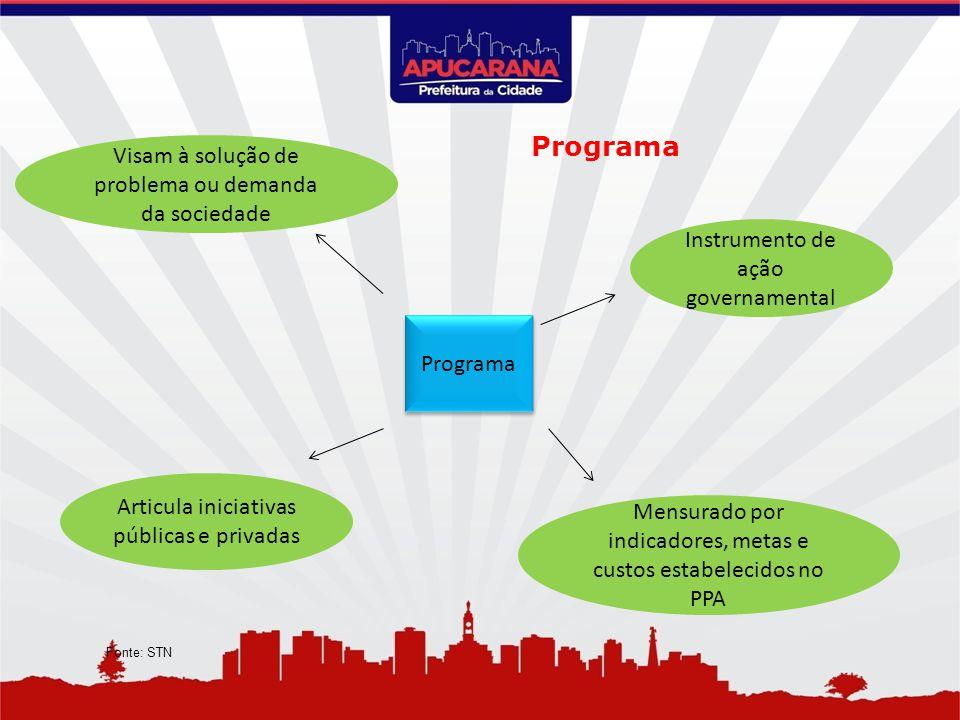 Programa Instrumento de ação governamental Articula iniciativas públicas e privadas Visam à solução de problema ou demanda da sociedade Mensurado por