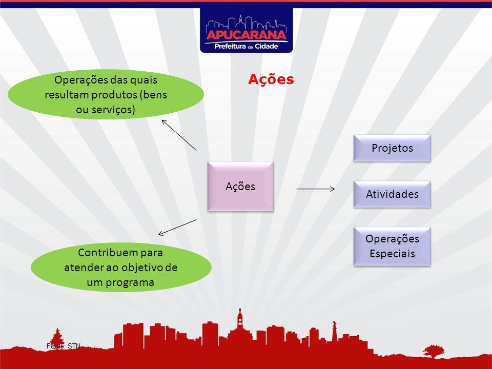Ações Contribuem para atender ao objetivo de um programa Operações das quais resultam produtos (bens ou serviços) Operações Especiais Projetos Ativida