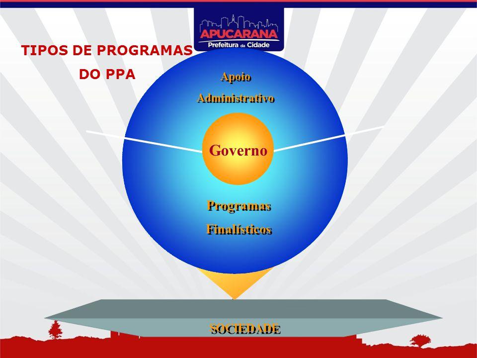 Apoio Administrativo Apoio Administrativo Programas Finalísticos Programas Finalísticos Governo SOCIEDADE TIPOS DE PROGRAMAS DO PPA