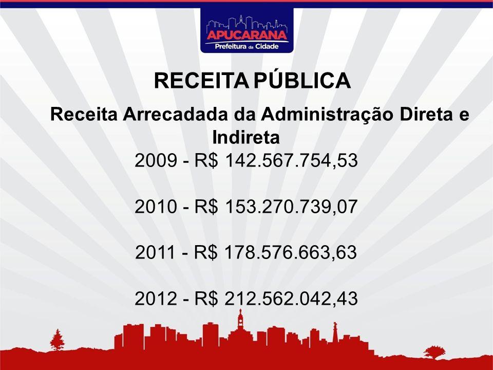Receita Arrecadada da Administração Direta e Indireta 2009 - R$ 142.567.754,53 2010 - R$ 153.270.739,07 2011 - R$ 178.576.663,63 2012 - R$ 212.562.042