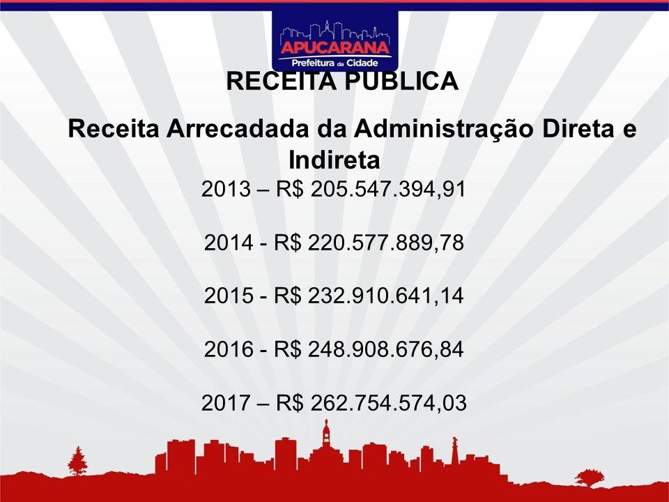 Receita Arrecadada da Administração Direta e Indireta 2013 – R$ 205.547.394,91 2014 - R$ 220.577.889,78 2015 - R$ 232.910.641,14 2016 - R$ 248.908.676