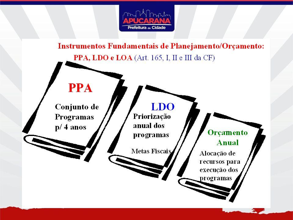 Processo Integrado de Planejamento/Orçamento 14 17 14 15 16 17