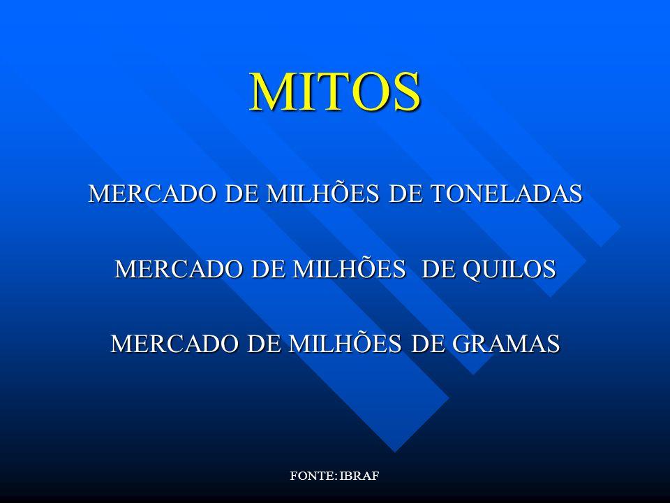 FONTE: IBRAF MITOS MERCADO DE MILHÕES DE TONELADAS MERCADO DE MILHÕES DE QUILOS MERCADO DE MILHÕES DE GRAMAS