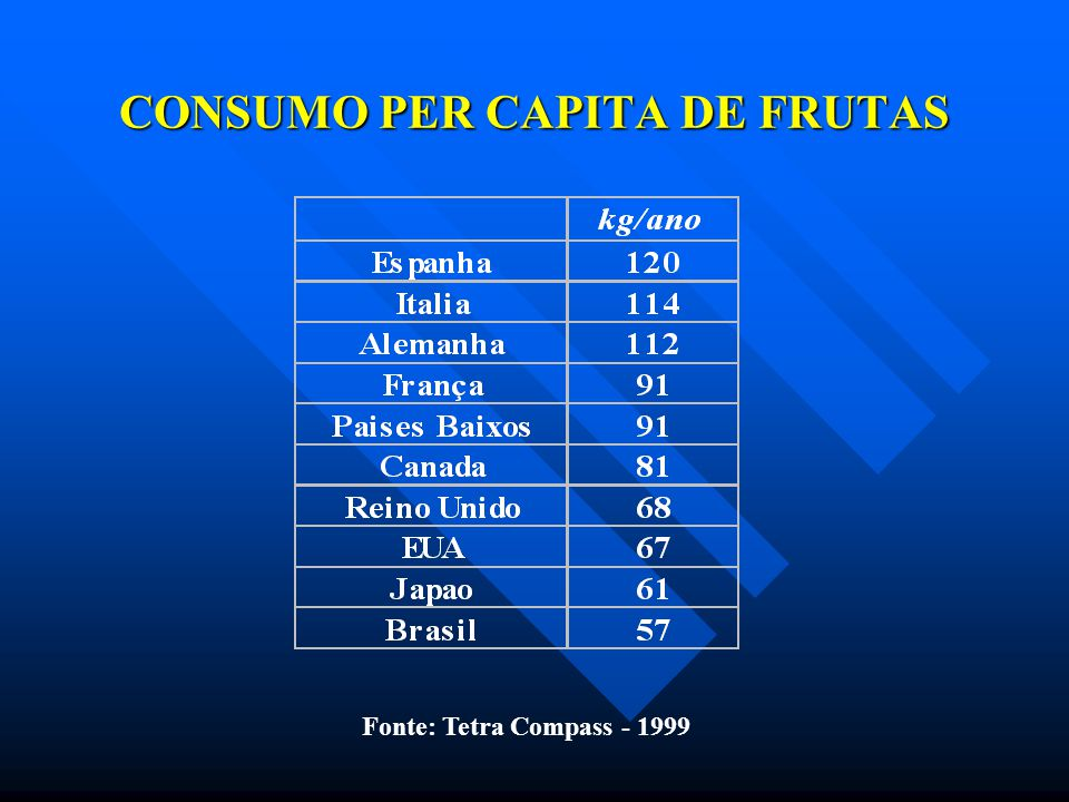 CONSUMO PER CAPITA DE FRUTAS Fonte: Tetra Compass - 1999