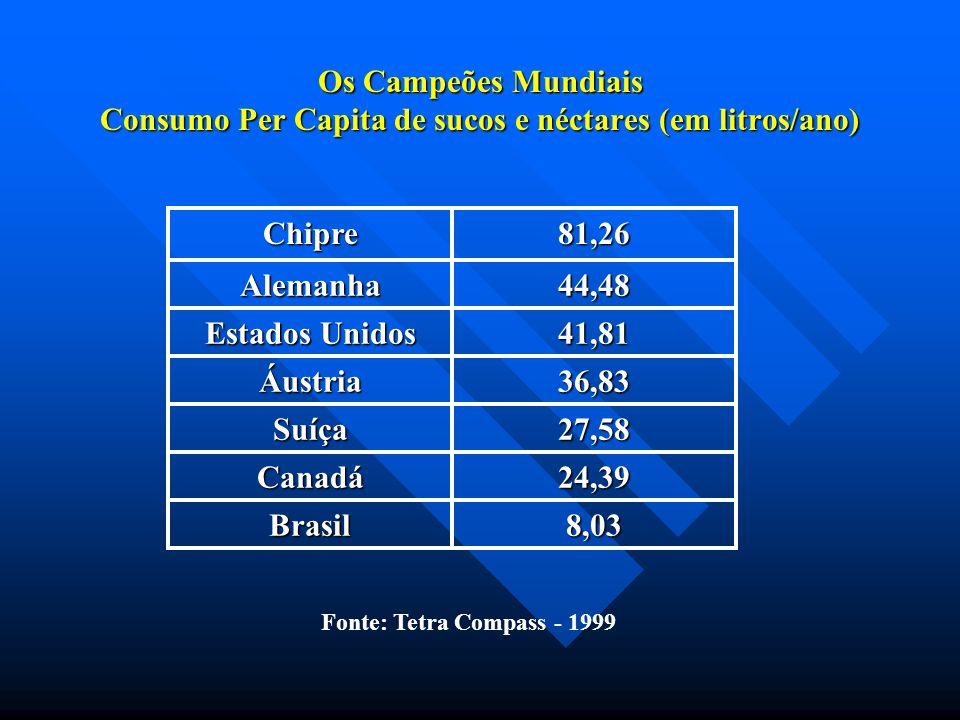 Os Campeões Mundiais Consumo Per Capita de sucos e néctares (em litros/ano) Chipre81,26 Alemanha44,48 Estados Unidos 41,81 Áustria36,83 Suíça27,58 Can