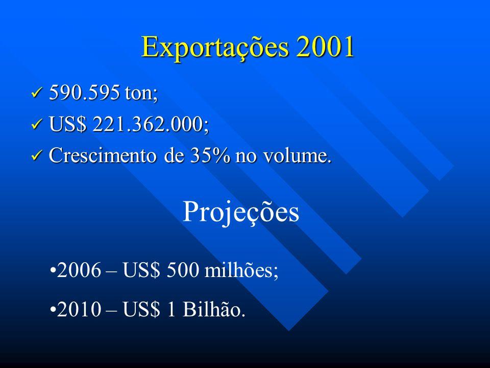 Exportações 2001 Exportações 2001 590.595 ton; 590.595 ton; US$ 221.362.000; US$ 221.362.000; Crescimento de 35% no volume. Crescimento de 35% no volu