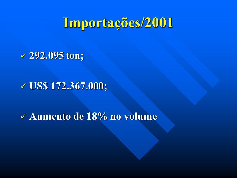 Importações/2001 292.095 ton; 292.095 ton; US$ 172.367.000; US$ 172.367.000; Aumento de 18% no volume Aumento de 18% no volume