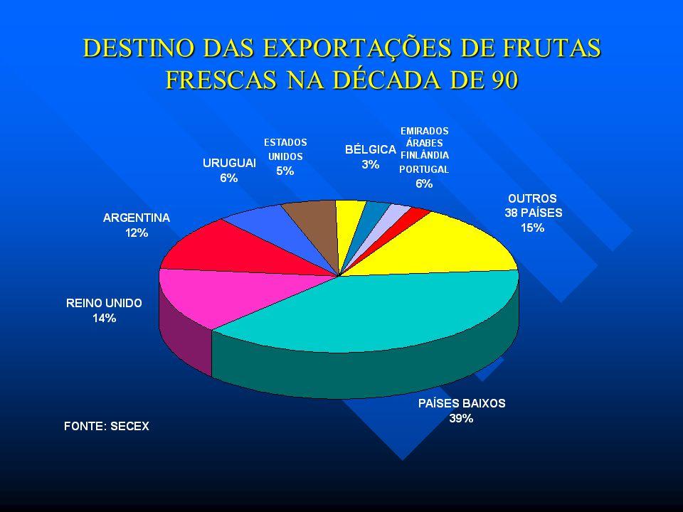DESTINO DAS EXPORTAÇÕES DE FRUTAS FRESCAS NA DÉCADA DE 90