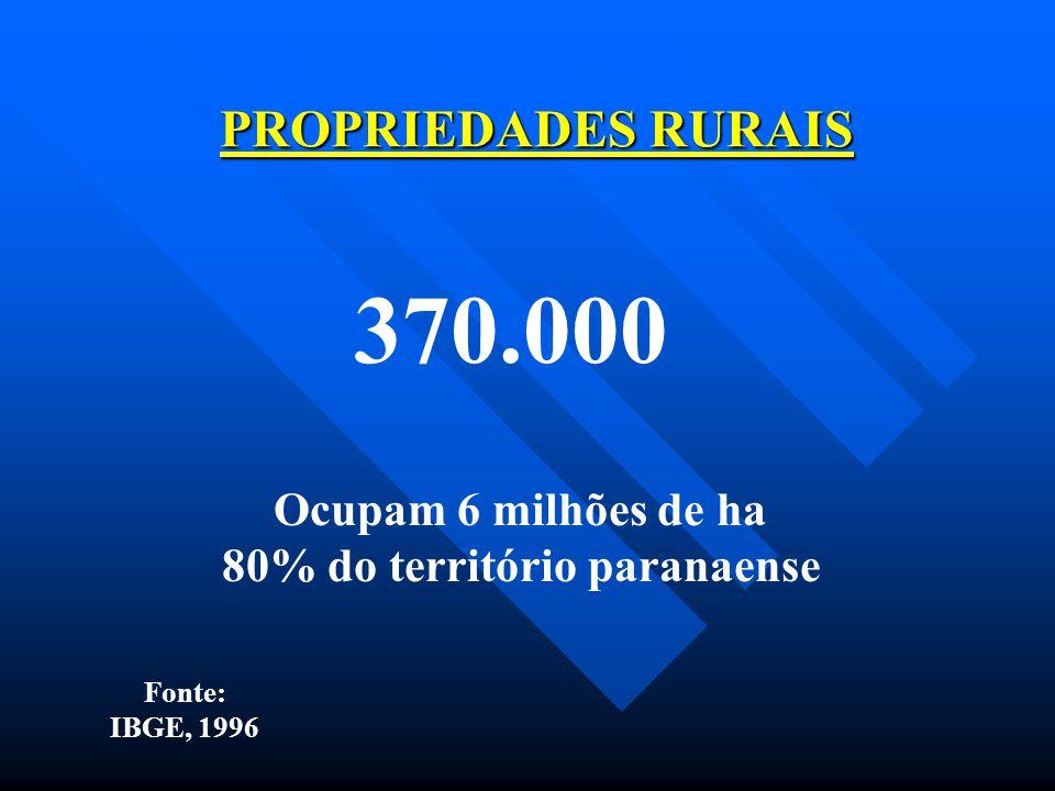 PROPRIEDADES RURAIS 370.000 Ocupam 6 milhões de ha 80% do território paranaense Fonte: IBGE, 1996