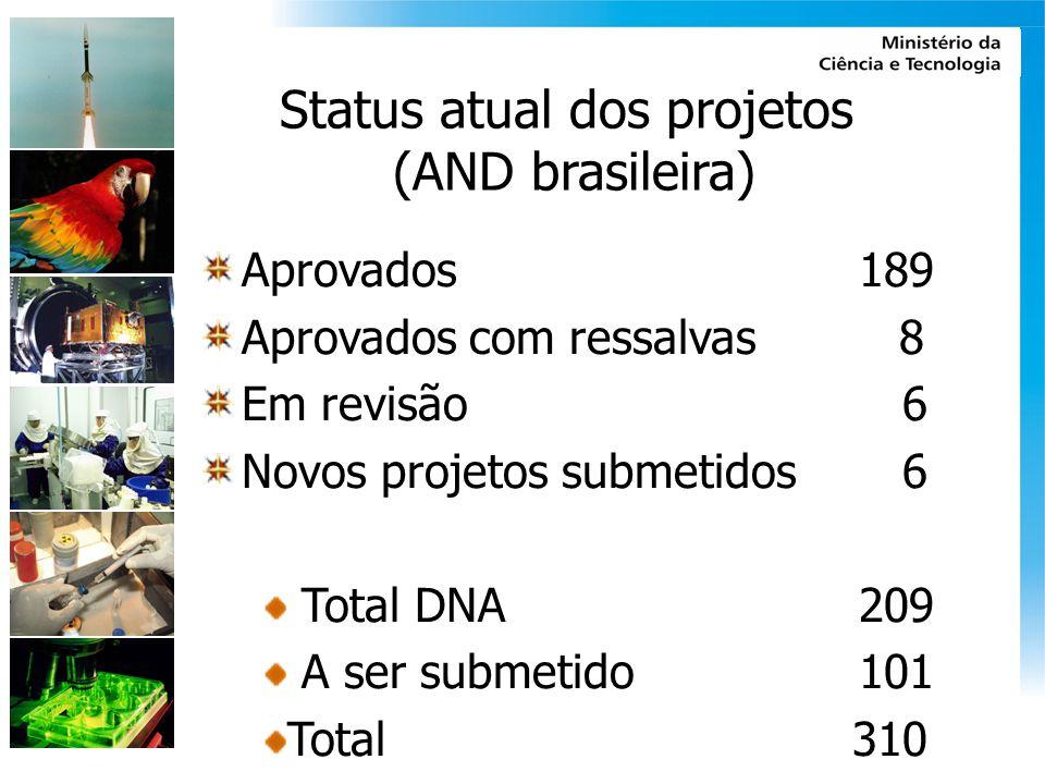 Status atual dos projetos (AND brasileira) Aprovados 189 Aprovados com ressalvas 8 Em revisão 6 Novos projetos submetidos 6 Total DNA 209 A ser submet