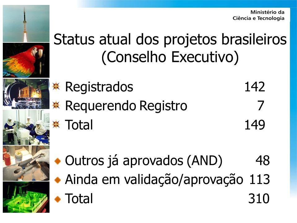 Status atual dos projetos brasileiros (Conselho Executivo) Registrados 142 Requerendo Registro 7 Total 149 Outros já aprovados (AND) 48 Ainda em valid