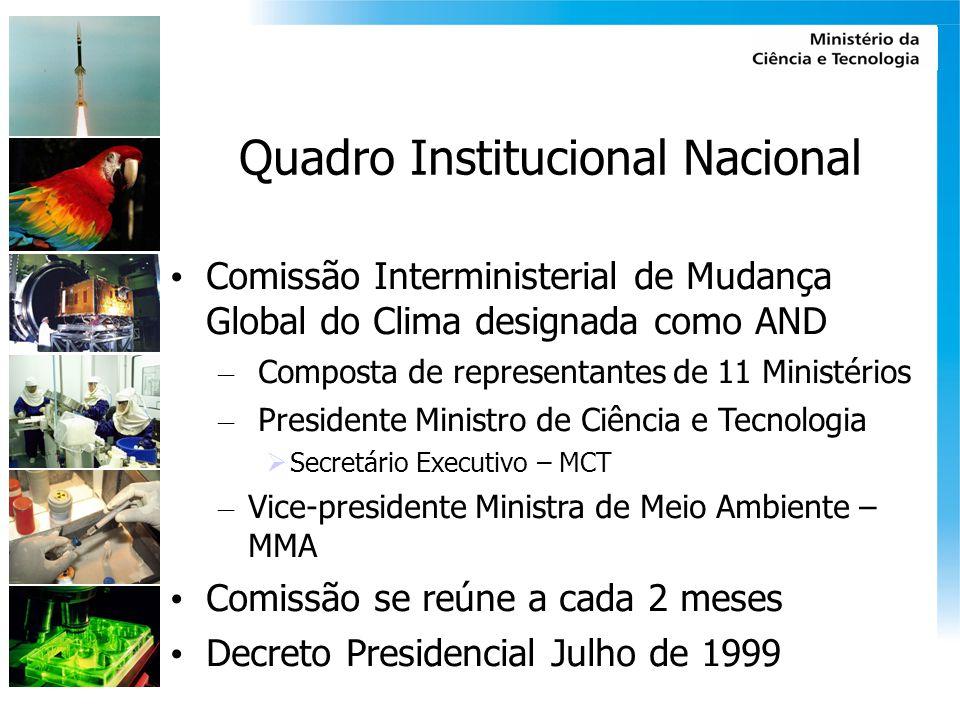 Quadro Institucional Nacional Comissão Interministerial de Mudança Global do Clima designada como AND – Composta de representantes de 11 Ministérios –