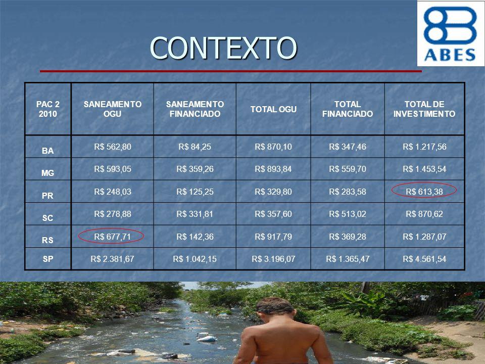 CONTEXTO PAC 2 2010 SANEAMENTO OGU SANEAMENTO FINANCIADO TOTAL OGU TOTAL FINANCIADO TOTAL DE INVESTIMENTO BA R$ 562,80R$ 84,25R$ 870,10R$ 347,46R$ 1.2