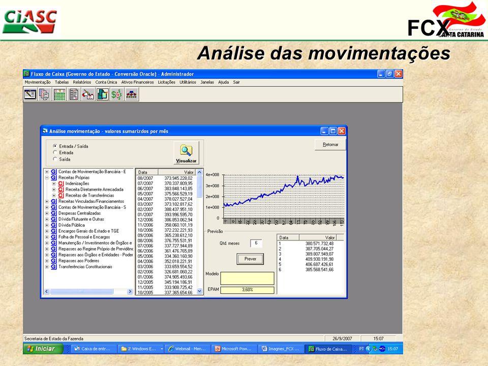 FCX Análise das movimentações